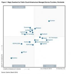 Accenture leidt markt Public Cloud Infrastructure Managed Service Providers