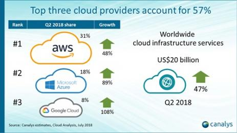 Cloud infrastructure spend reaches US$20 billion in Q2 2018