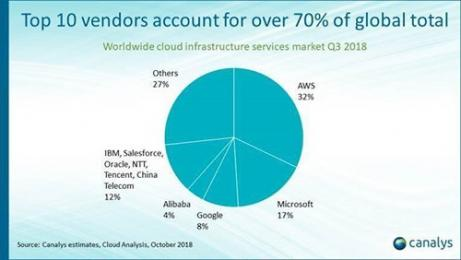 Cloud infrastructure spend climbs 46% in Q3 2018 as US-China competition intensifies