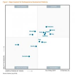 Gartner belicht toppers in Multiexperience Development Platforms