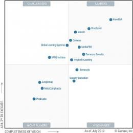 Gartner belicht spelers in security awareness computer-based training