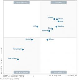 Gartner publiceert Magic Quadrant for Unified Endpoint Management Tools