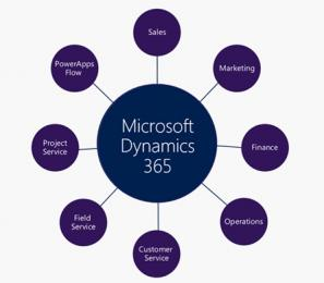 Microsoft stopt support Dynamics 365 Talent: Onboard en Attract