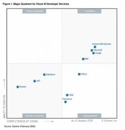Gartner belicht toppers in Cloud AI development services