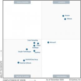 Nutanix en VMware leiden Gartner Magic Quadrant voor HCI software
