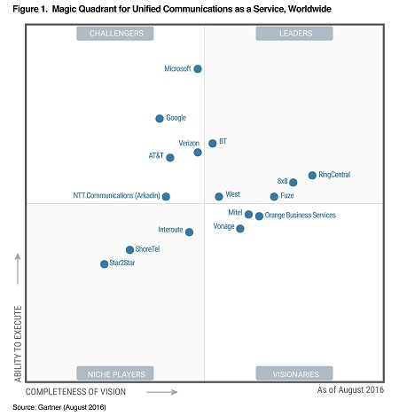 gartner-magic-quadrant-UCaaS-2016.jpg