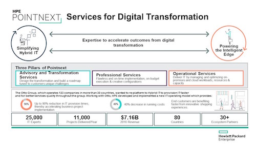 HPE-Pointnext-Infographic_high_klein.jpeg