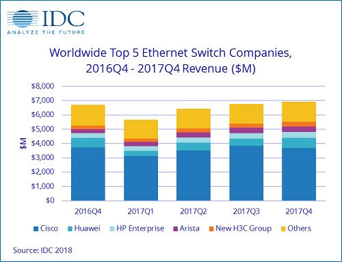 idc-networking-ethernet-routers-switches.jpg