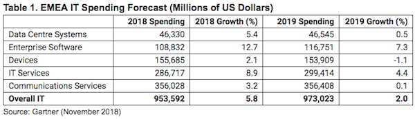 gartner-emea-it-spending-forecast-2019.png