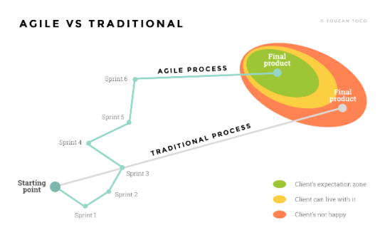 toucan-toco-agile-vs-traditional-01-2019.png