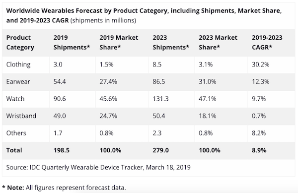 idc-wearables-2019.png