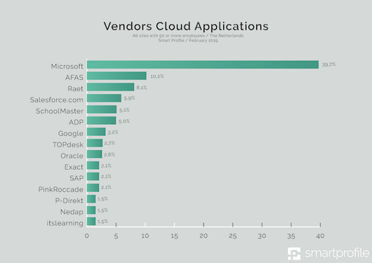 1a_- Vendors Cloud Applications-klein.png