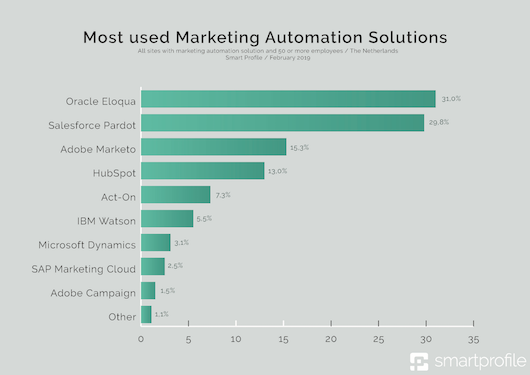 1a_- Most used Marketing Automation Solutions-klein.png