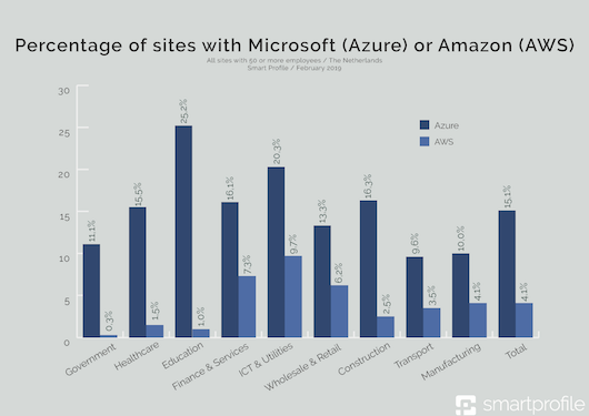 1b_- Percentage of sites with Microsoft (Azure) or Amazon (AWS)-klein.png