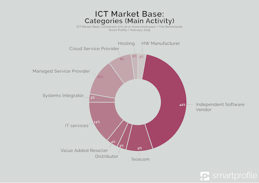 2_- ICT Market Base Categories (Main Activity)-klein.png