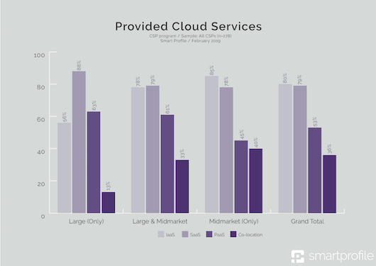 3_- Provided Cloud Services-klein.png