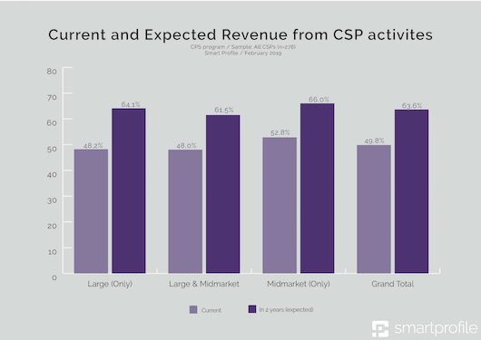 3_- Current and Expected Revenue from CSP activites-klein.png