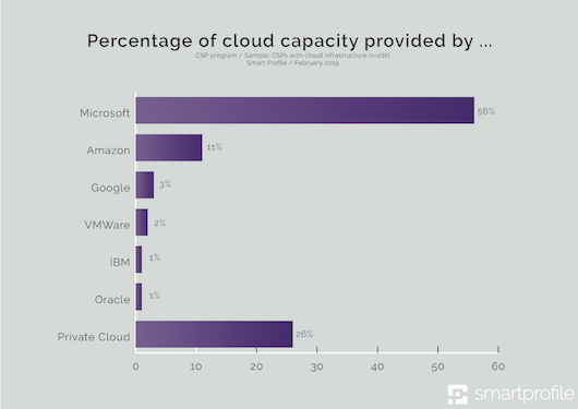 3_- Percentage of cloud capacity provided by-klein.png