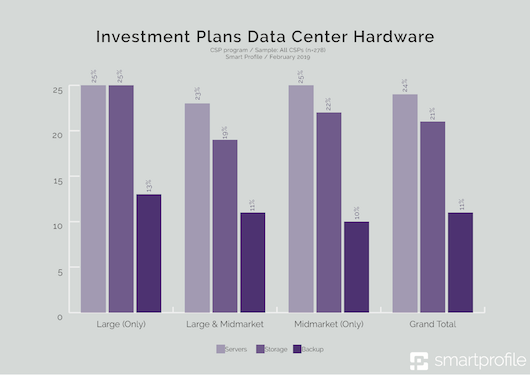 3_- Investment Plans Data Center Hardware-klein.png