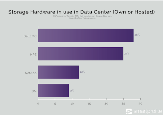 3_- Storage Hardware in use in Data Center (Own or Hosted)-klein.png