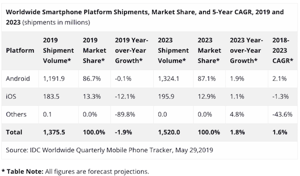 idc-worldwide-mobile-phone-tracker-Q1-2019.png