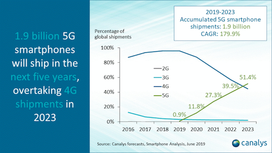 canalys-5g-smartphones-2019-2023-1.png
