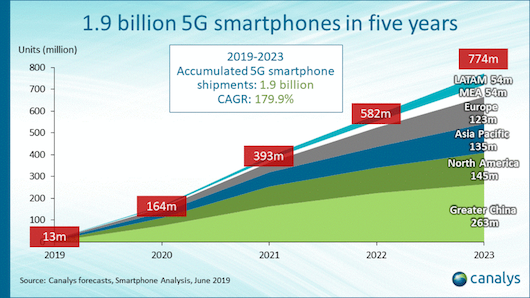 canalys-5g-smartphones-2019-2023-2.png