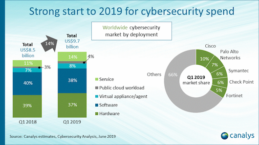 canalys-security-investeringen-q1-2019.png