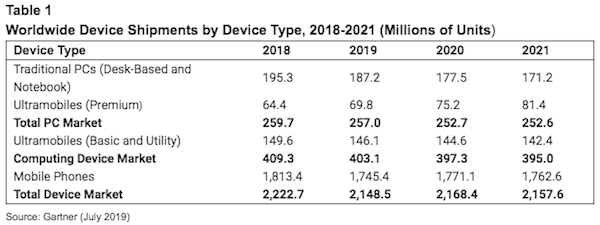 gartner-devices-2019.png