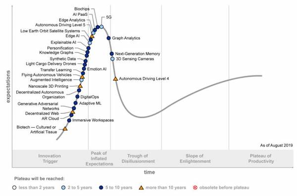 gartner-hype-cycle-emerging-tech-2019.jpg
