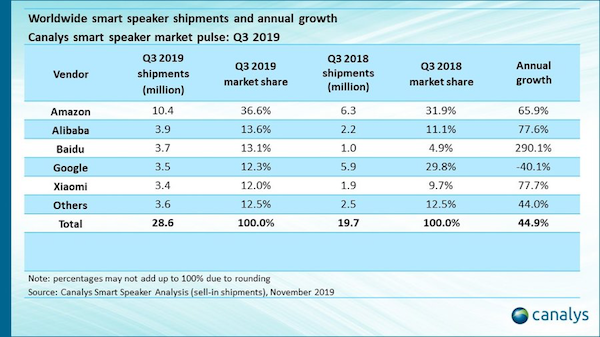canalys-smart-speakers-Q3-2019.png