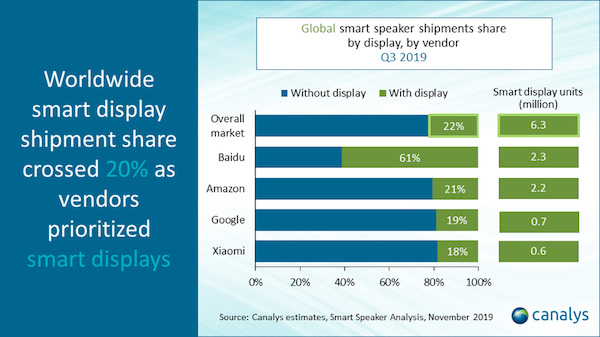canalys-smart-speakers-q3-2019-2.png