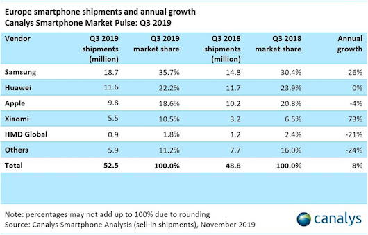 canalys-europa-smartphone-q3-2019-1.png