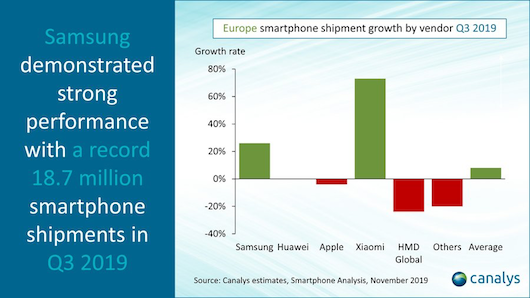 canalys-europa-smartphone-q3-2019-2.png