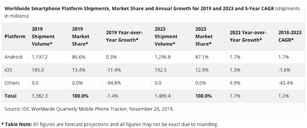 idc-worldwide-smartphone-shipments-2019-2023.png