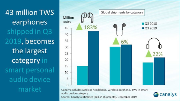 canalys-TWS-2019-q3-1.png