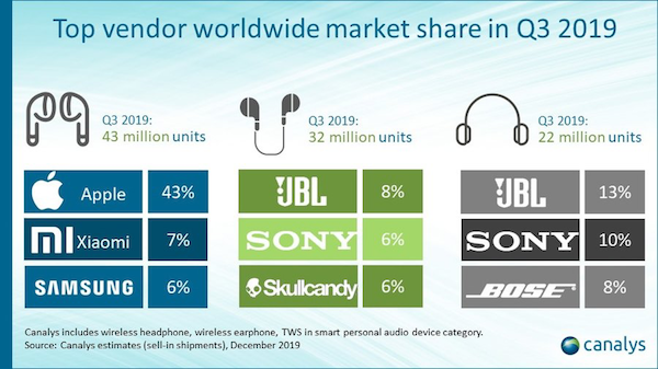 canalys-TWS-2019-q3-2.png