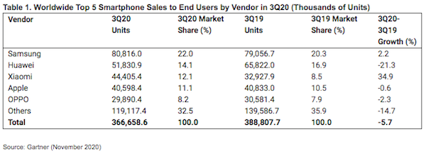 gartner-smartphone-top-5-11-2020.png