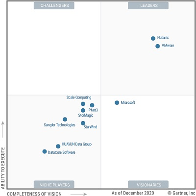Gartner_Magic_Quadrant_for_Hyperconverged_Infrastructure_Software 2020.jpg